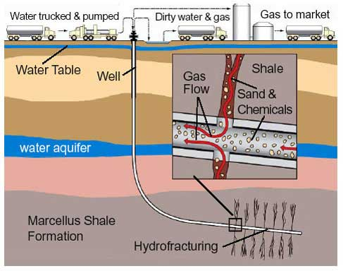 What Is Fracking Frack Free Somerset